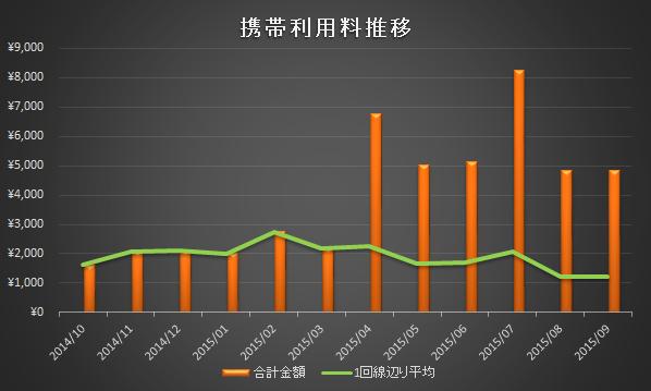 携帯利用料2015年9月分