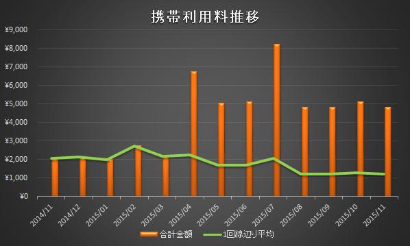 携帯利用料2015年11月分