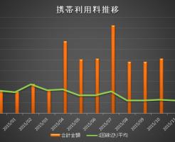 携帯利用料2015年12月分